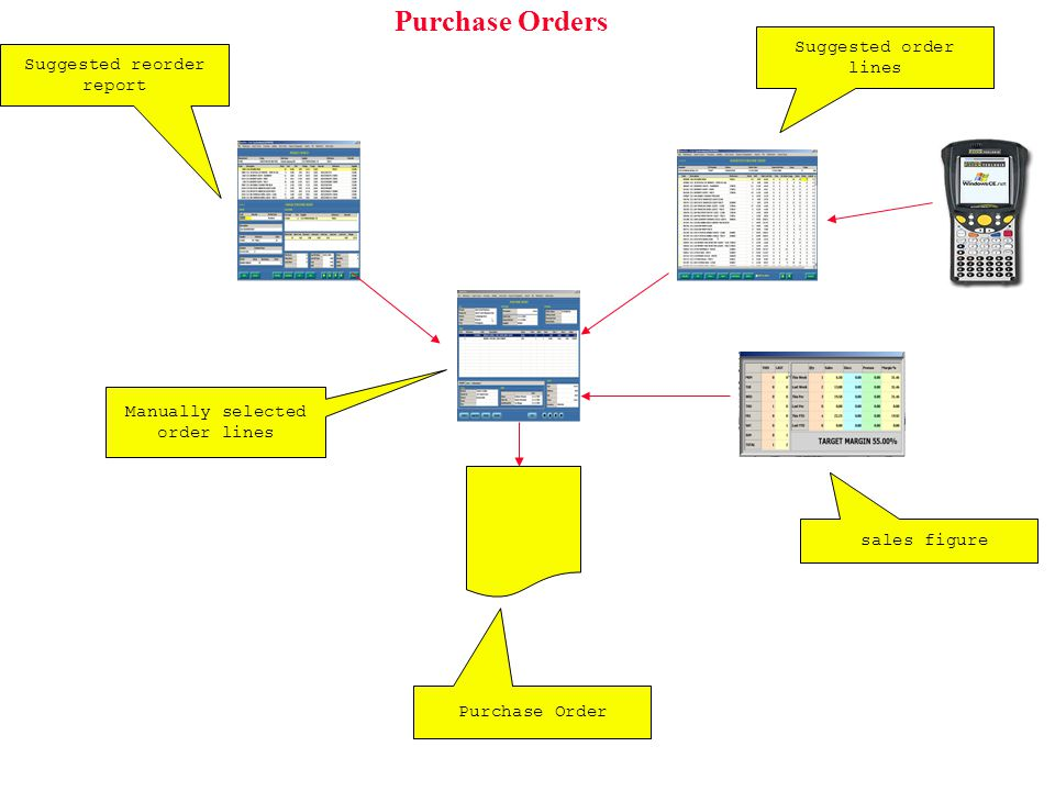 Purchase Orders Suggested reorder report Manually selected order lines Purchase Order Suggested order lines sales figure