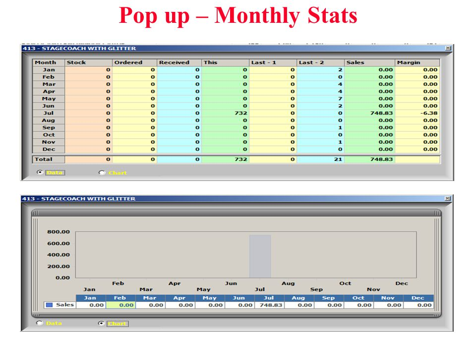 Pop up – Monthly Stats