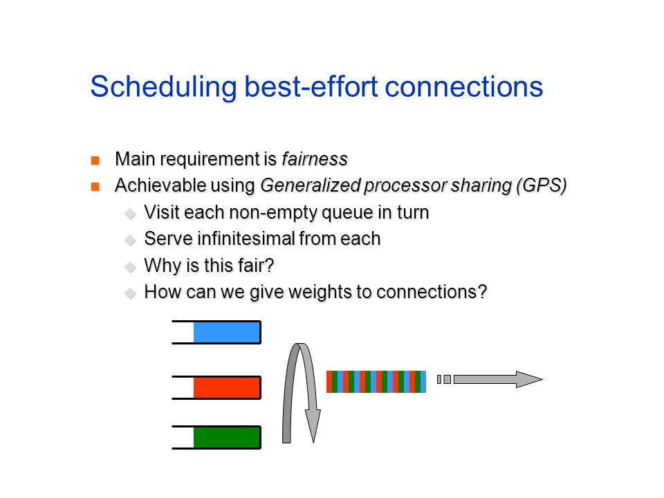 Scheduling best-effort connections Main requirement is fairness Main requirement is fairness Achievable using Generalized processor sharing (GPS) Achi