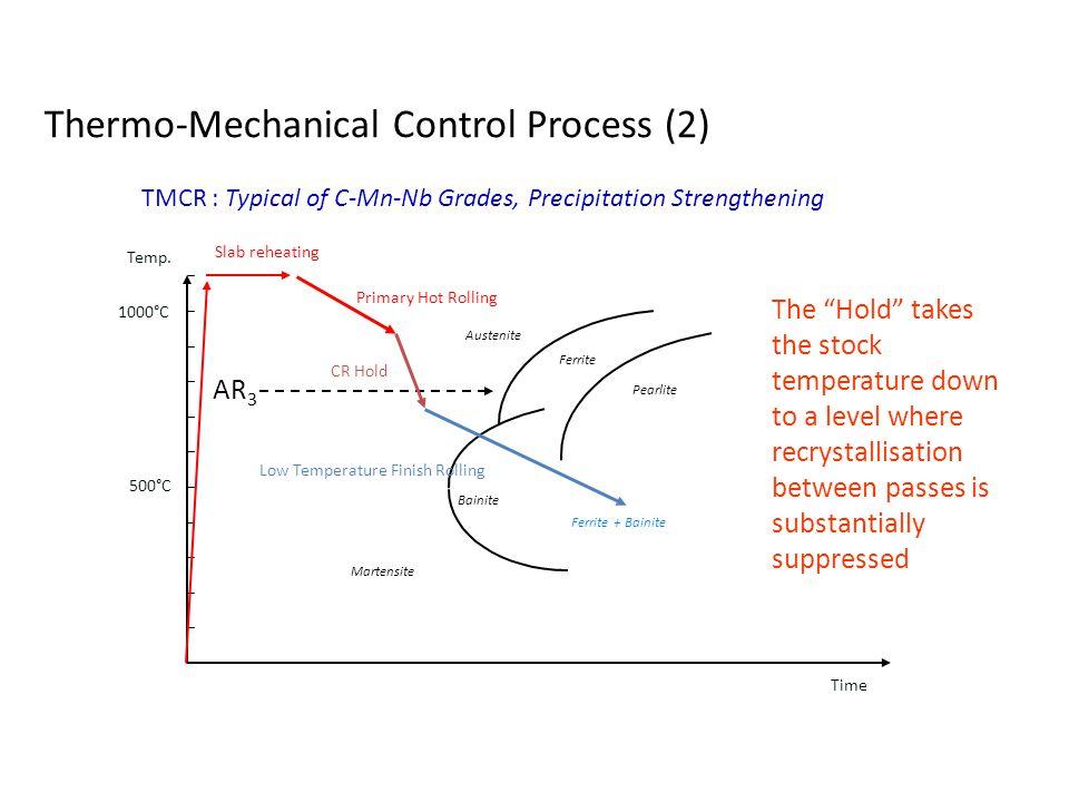 Thermo-Mechanical Control Process (2) Ferrite + Bainite Austenite Ferrite Pearlite TMCR : Typical of C-Mn-Nb Grades, Precipitation Strengthening 1000°C 500°C Martensite AR 3 Primary Hot Rolling Slab reheating CR Hold Temp.
