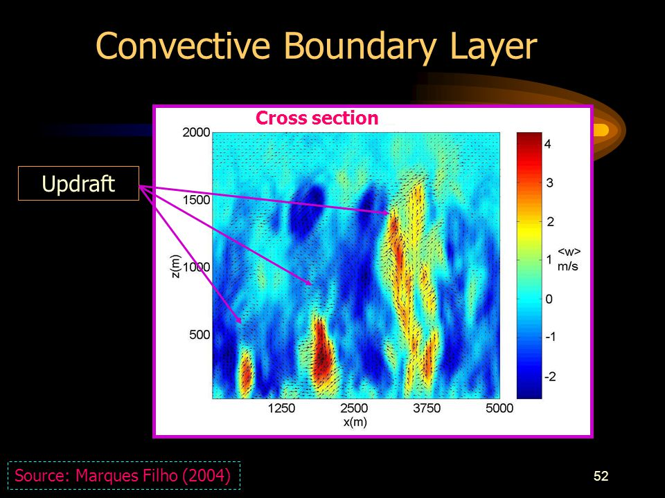 52 Convective Boundary Layer Updraft Source: Marques Filho (2004) Cross section