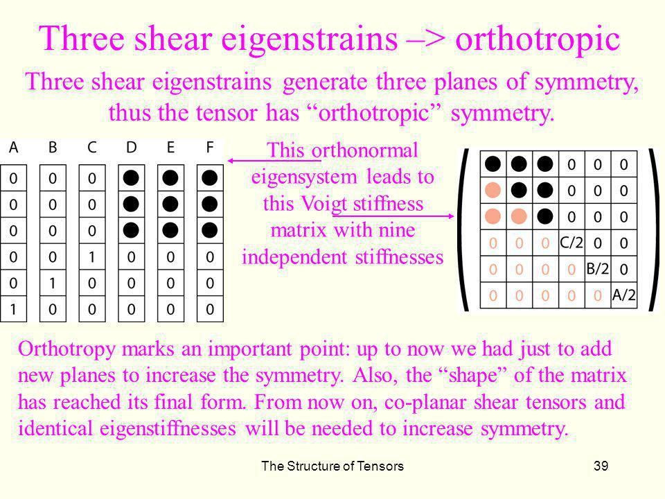 The Structure of Tensors39 Three shear eigenstrains –> orthotropic Three shear eigenstrains generate three planes of symmetry, thus the tensor has orthotropic symmetry.