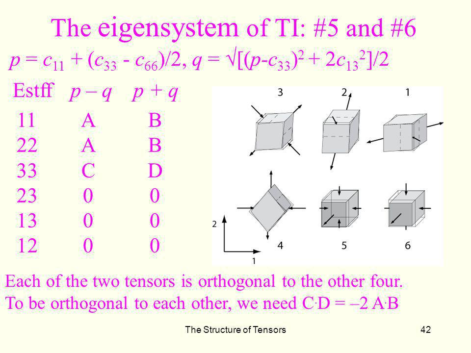 The Structure of Tensors42 The eigensystem of TI: #5 and #6 p = c 11 + (c 33 - c 66 )/2, q = [(p-c 33 ) 2 + 2c 13 2 ]/2 Estff p – q p + q 11 22 33 23 13 12 AAC000AAC000 BBD000BBD000 Each of the two tensors is orthogonal to the other four.