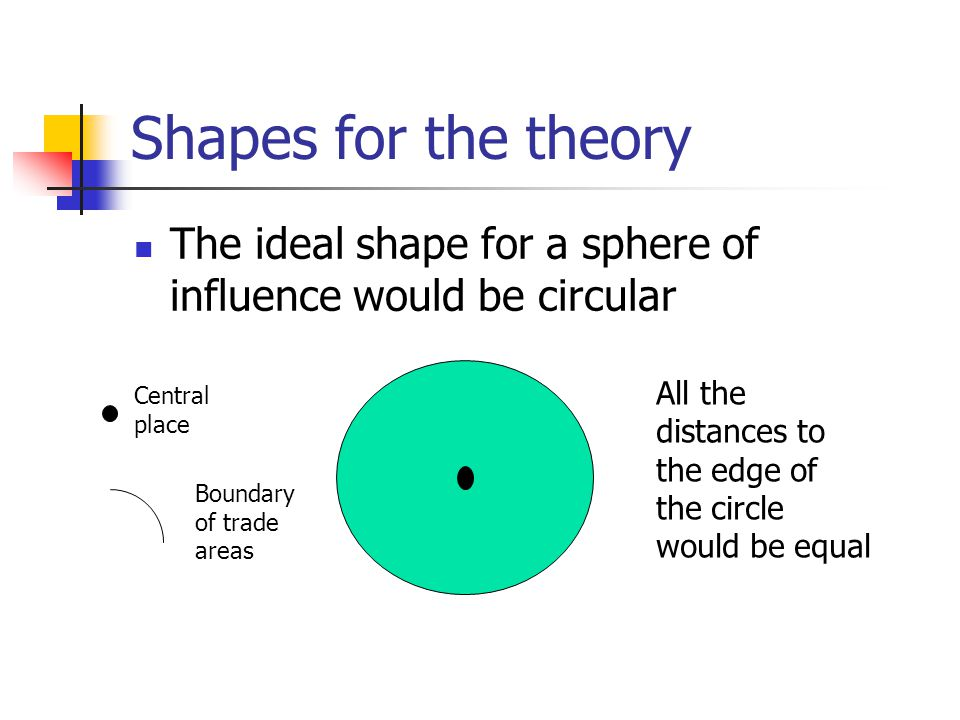 Shapes for the theory The ideal shape for a sphere of influence would be circular All the distances to the edge of the circle would be equal Central p