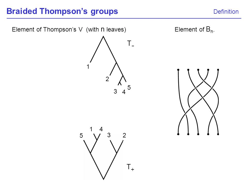 Braided Thompsons groups Definition T-T- T+T+ Element of Thompsons V (with n leaves) 1 2 3 4 5 5 1 4 3 2 Element of B n.