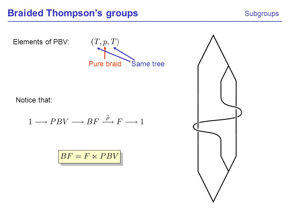 Braided Thompsons groups Subgroups Elements of PBV: Pure braid Same tree Notice that: