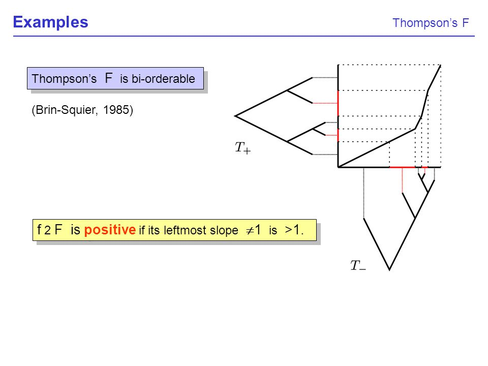 Examples Thompsons F is bi-orderable (Brin-Squier, 1985) f 2 F is positive if its leftmost slope 1 is >1. Thompsons F