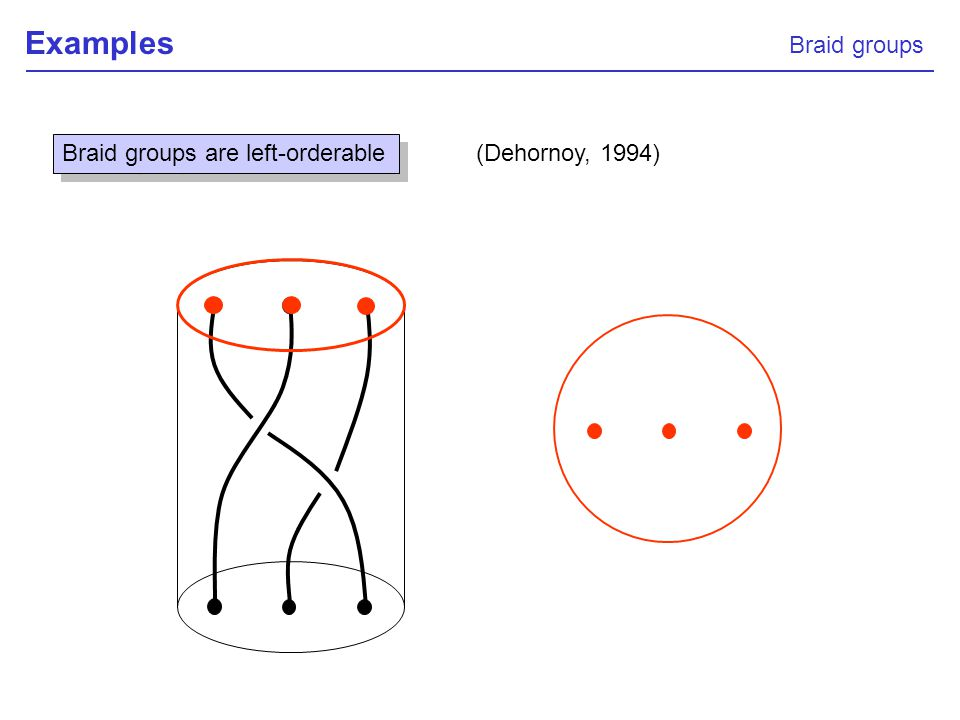 Examples Braid groups Braid groups are left-orderable (Dehornoy, 1994)