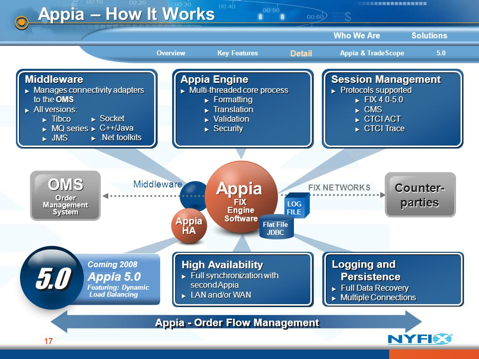 Who We AreSolutions 17 Appia – How It Works FIX NETWORKS Appia FIX Engine Software Appia FIX Engine Software Counter- parties OMS Order Management Sys