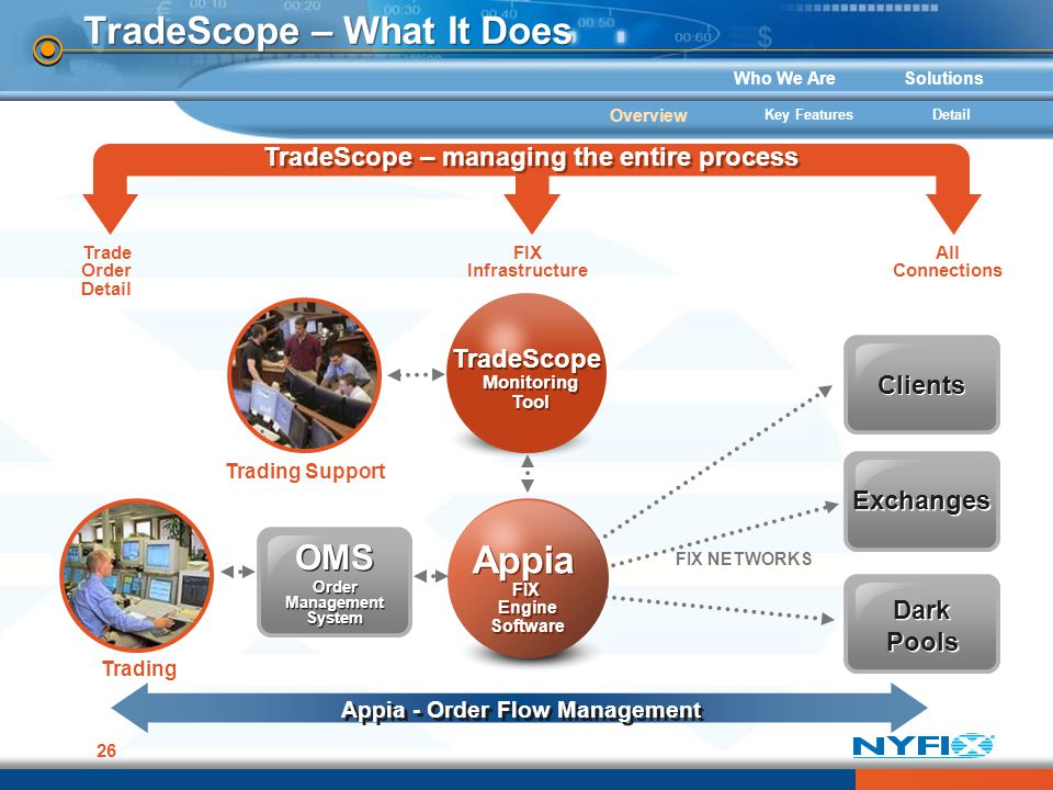 Who We AreSolutions 26 TradeScope – What It Does FIX NETWORKS Appia FIX Engine Software Appia FIX Engine Software Trading Clients Exchanges Dark Pools