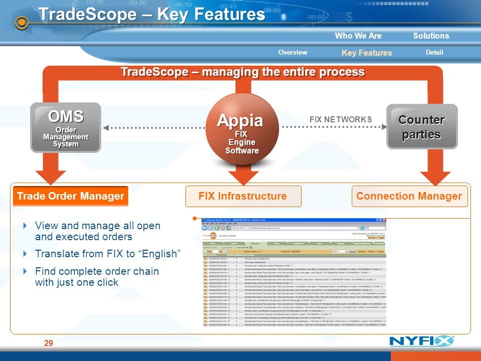 Who We AreSolutions 29 TradeScope – Key Features FIX NETWORKS Appia FIX Engine Software Appia FIX Engine Software Counter parties OMS Order Management