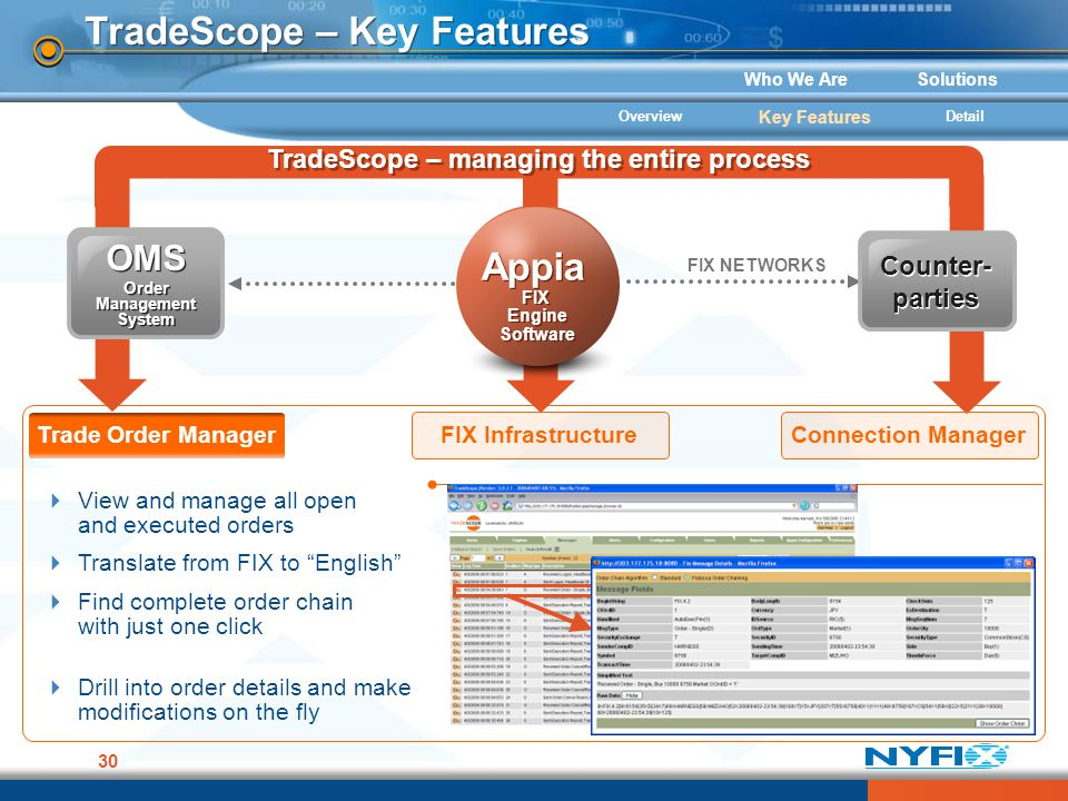 Who We AreSolutions 30 TradeScope – Key Features FIX NETWORKS Appia FIX Engine Software Appia FIX Engine Software Counter- parties OMS Order Managemen