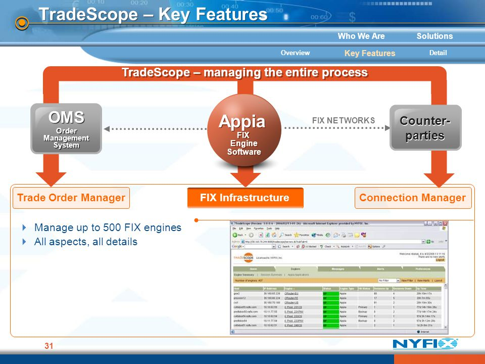 Who We AreSolutions 31 TradeScope – Key Features FIX NETWORKS Appia FIX Engine Software Appia FIX Engine Software Counter- parties OMS Order Managemen