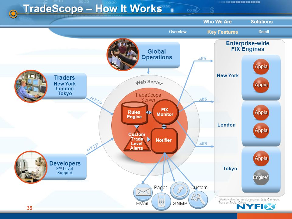 Who We AreSolutions 35 Global Operations TradeScope – How It Works TradeScope Server TradeScope Server Custom Trade Level Alerts Rules Engine FIX Moni