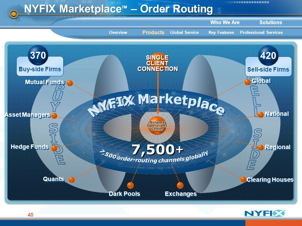 Who We AreSolutions 40 NYFIX Marketplace TM – Order Routing 7,500 + Buy-side Firms 370 Sell-side Firms 420 Global National Regional Clearing Houses Mu