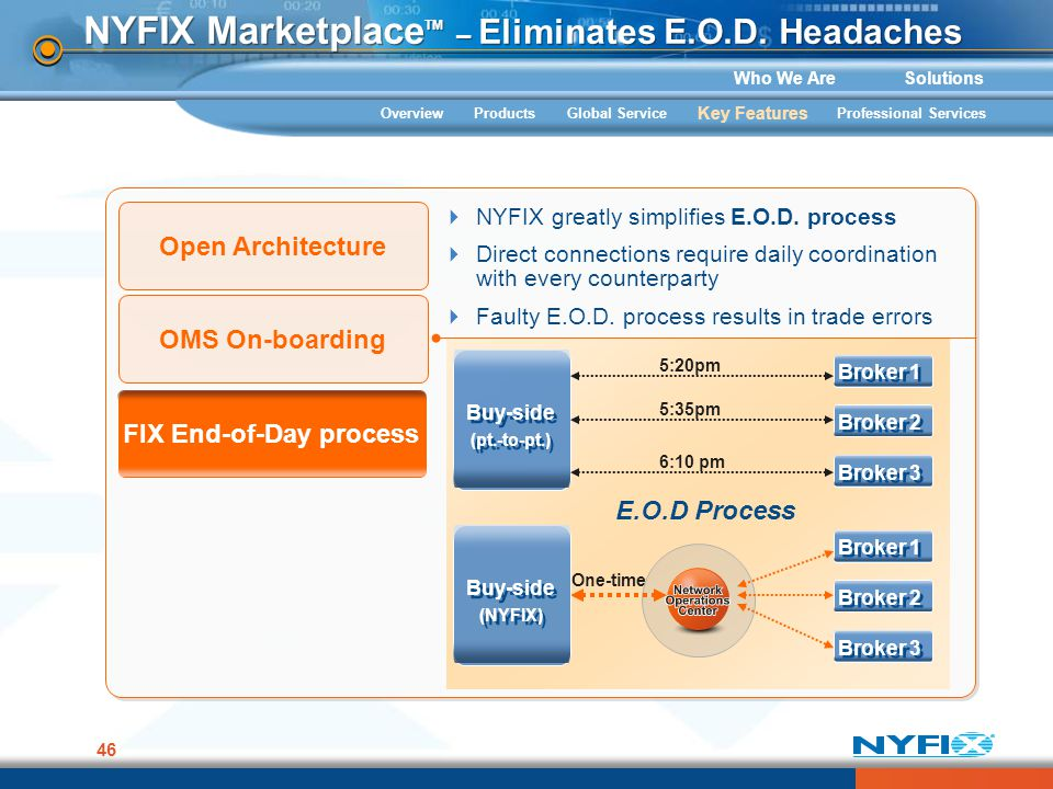Who We AreSolutions 46 NYFIX Marketplace TM – Eliminates E.O.D. Headaches Open Architecture NYFIX greatly simplifies E.O.D. process Direct connections