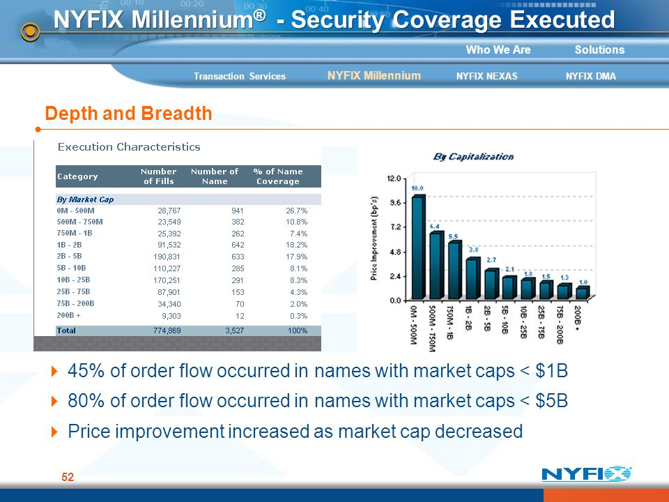 Who We AreSolutions 52 NYFIX Millennium ® - Security Coverage Executed 45% of order flow occurred in names with market caps < $1B 80% of order flow oc