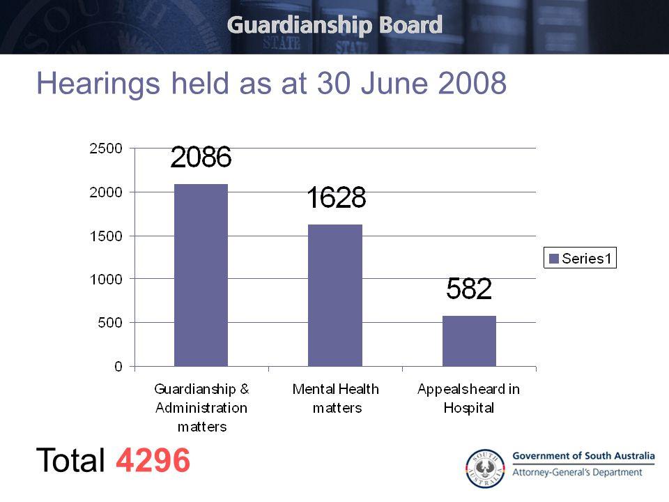 Hearings held as at 30 June 2008 Total 4296