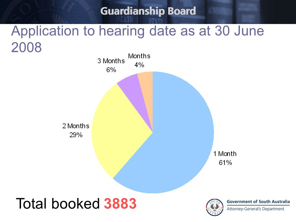 Application to hearing date as at 30 June 2008 Total booked 3883