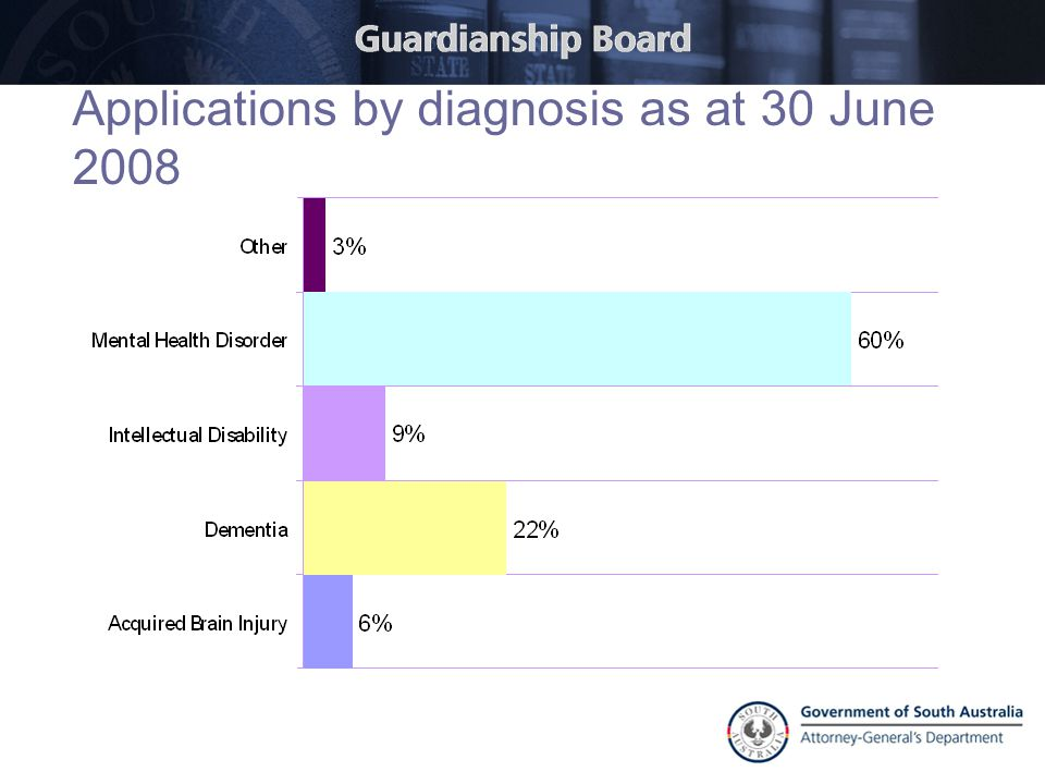 Applications by diagnosis as at 30 June 2008