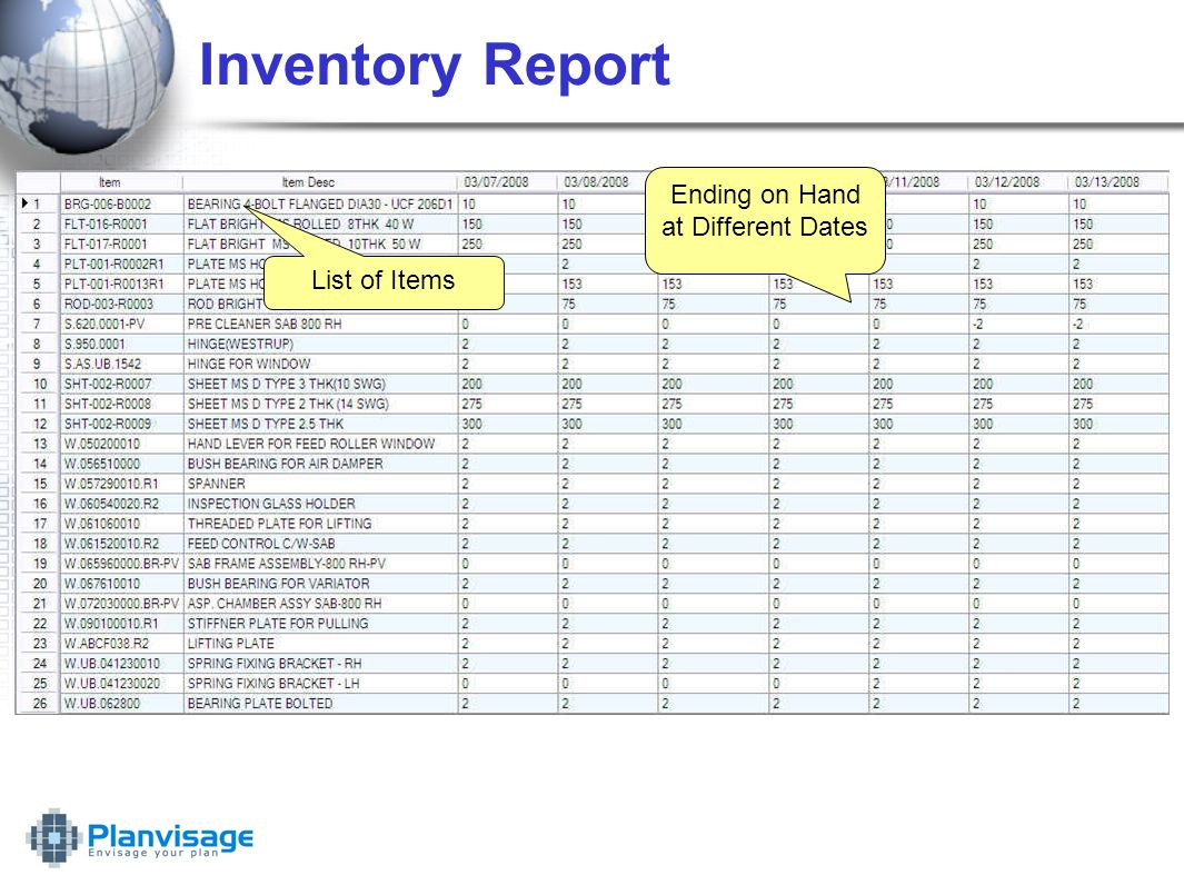 Inventory Report Ending on Hand at Different Dates List of Items
