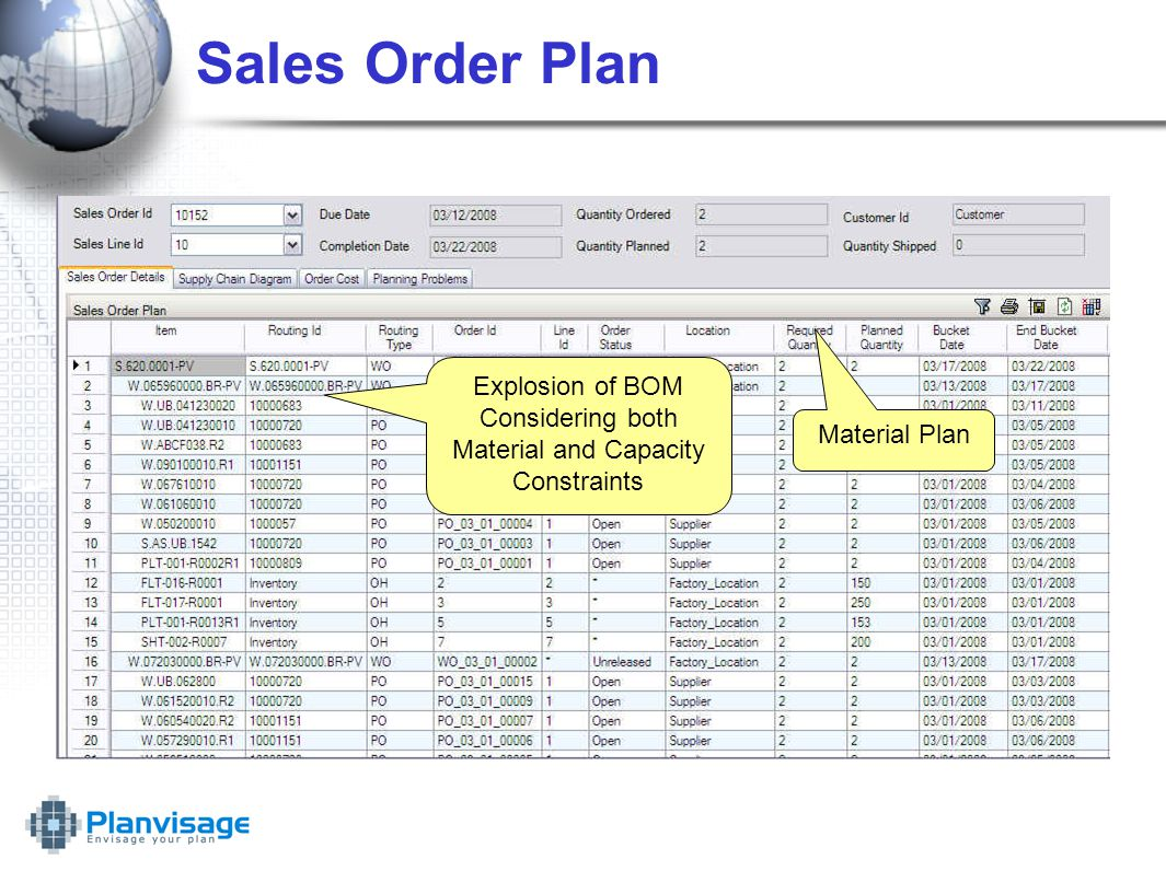 Sales Order Plan Explosion of BOM Considering both Material and Capacity Constraints Material Plan
