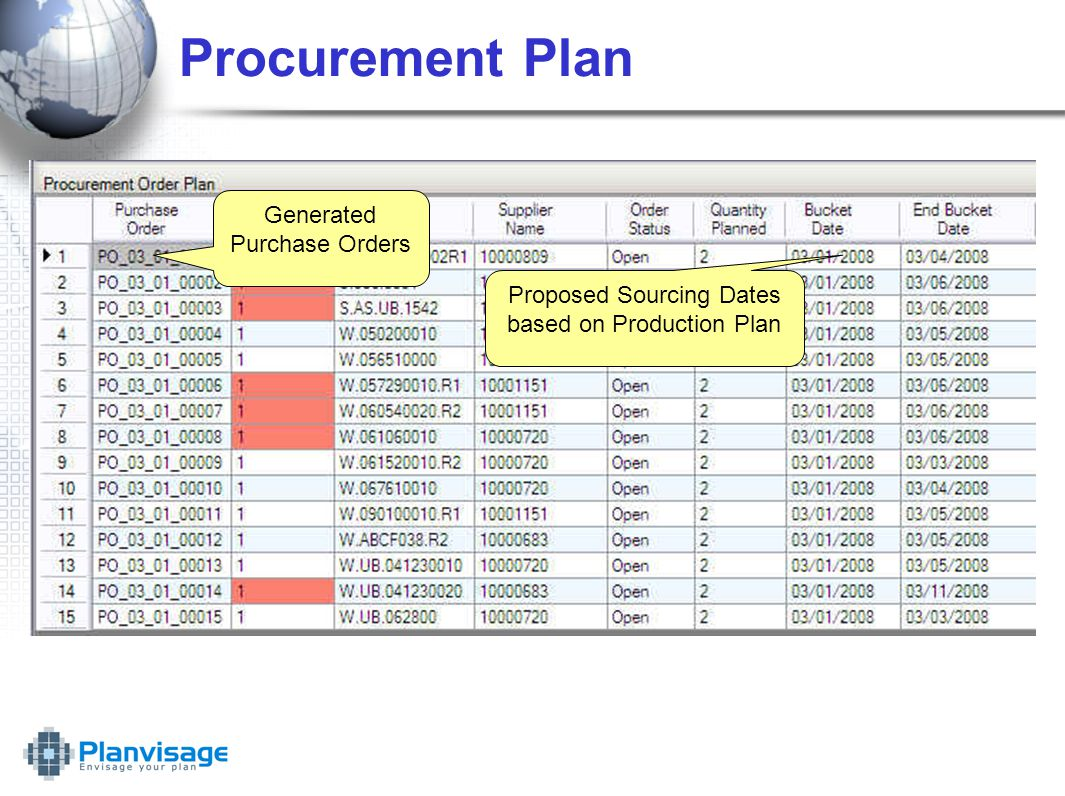 Procurement Plan Generated Purchase Orders Proposed Sourcing Dates based on Production Plan