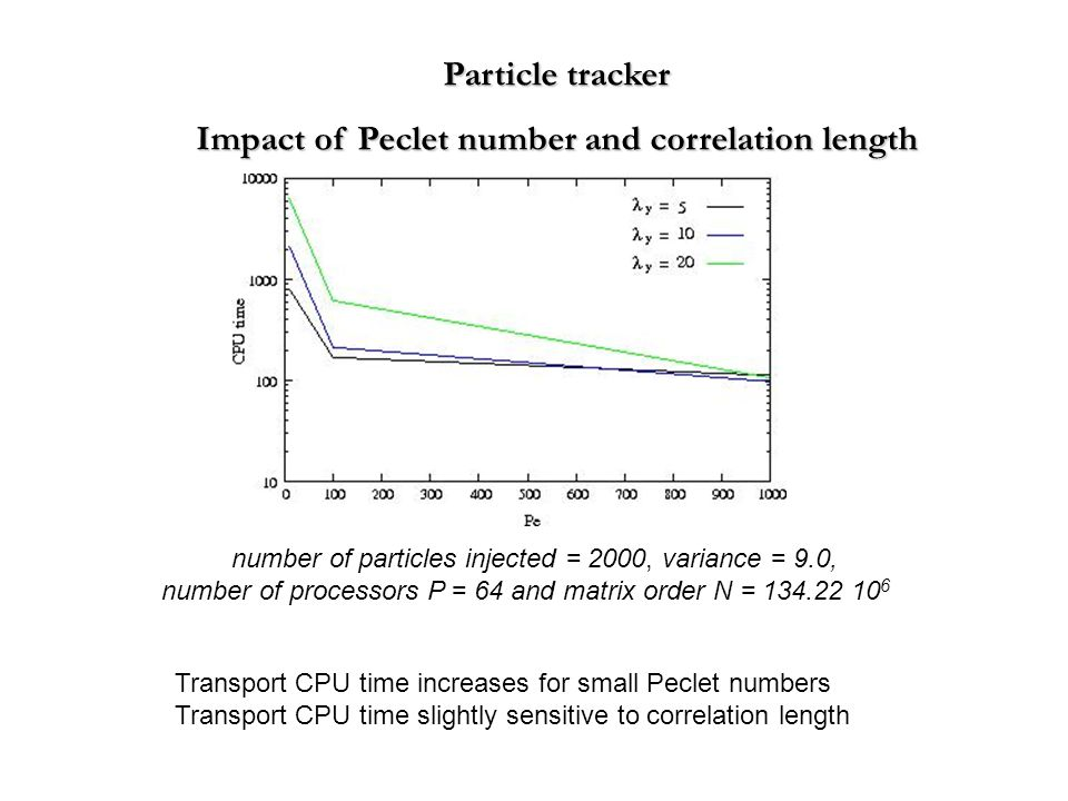 Particle tracker Impact of Peclet number and correlation length number of particles injected = 2000, variance = 9.0, number of processors P = 64 and matrix order N = 134.22 10 6 Transport CPU time increases for small Peclet numbers Transport CPU time slightly sensitive to correlation length