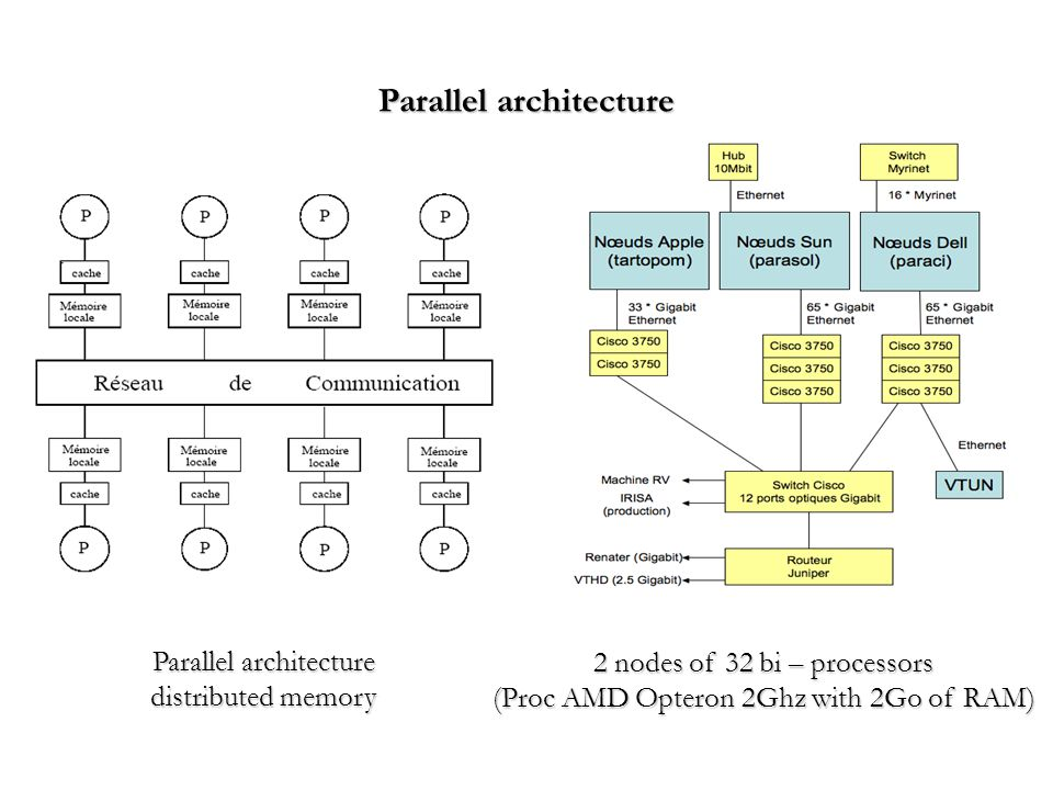 Parallel architecture distributed memory 2 nodes of 32 bi – processors (Proc AMD Opteron 2Ghz with 2Go of RAM) Parallel architecture