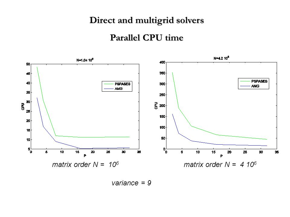 Direct and multigrid solvers Parallel CPU time variance = 9 matrix order N = 10 6 matrix order N = 4 10 6