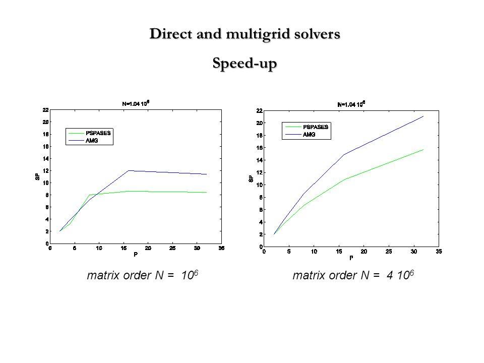Direct and multigrid solvers Speed-up matrix order N = 10 6 matrix order N = 4 10 6