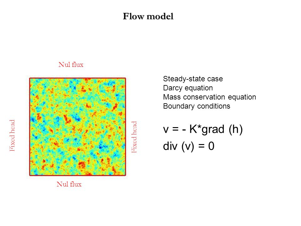 Flow model v = - K*grad (h) div (v) = 0 Fixed head Nul flux Steady-state case Darcy equation Mass conservation equation Boundary conditions