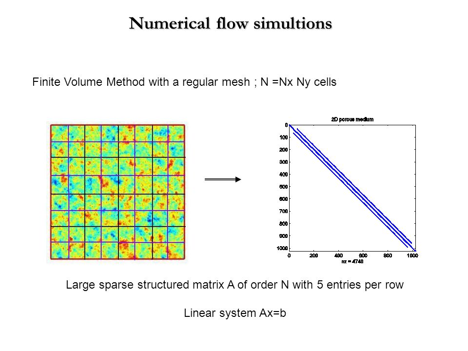 Numerical flow simultions Finite Volume Method with a regular mesh ; N =Nx Ny cells Large sparse structured matrix A of order N with 5 entries per row Linear system Ax=b