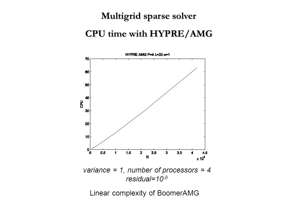 Multigrid sparse solver CPU time with HYPRE/AMG variance = 1, number of processors = 4 residual=10 -8 Linear complexity of BoomerAMG