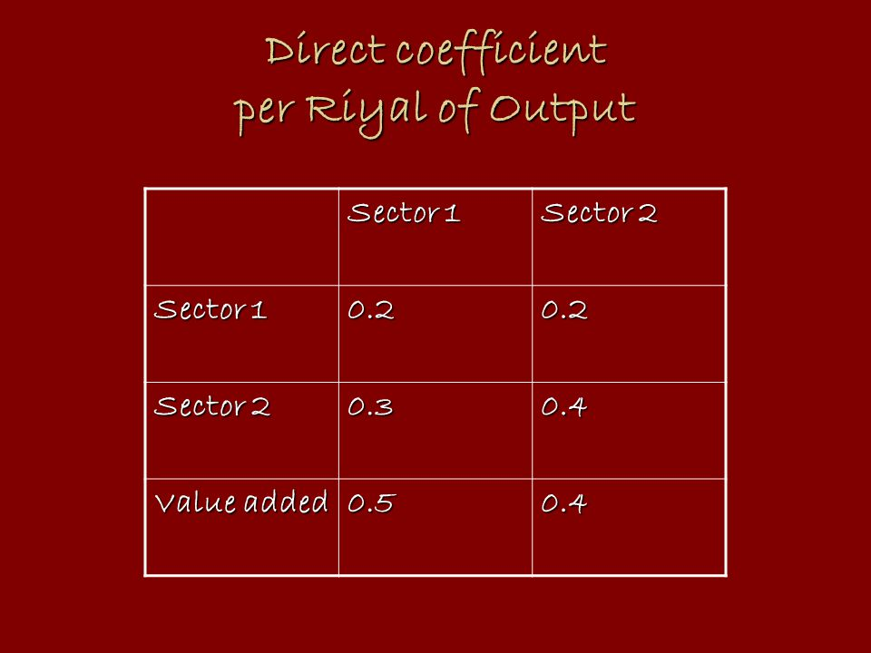 Direct coefficient per Riyal of Output Sector 1 Sector 2 Sector 1 0.20.2 Sector 2 0.30.4 Value added 0.50.4