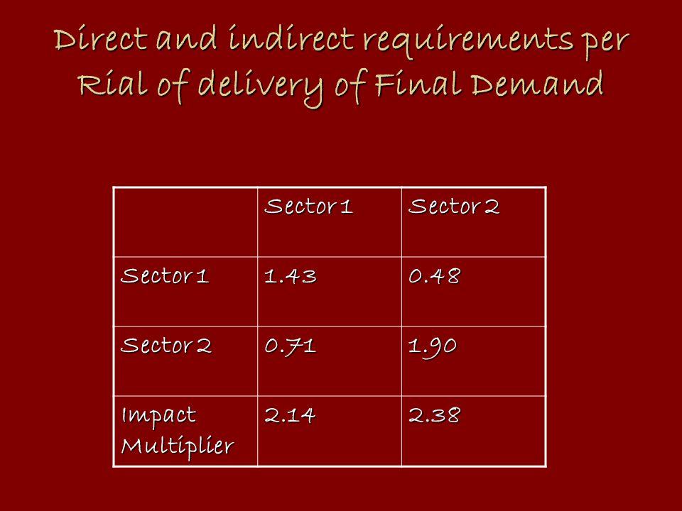 Direct and indirect requirements per Rial of delivery of Final Demand Sector 1 Sector 2 Sector 1 1.430.48 Sector 2 0.711.90 Impact Multiplier 2.142.38