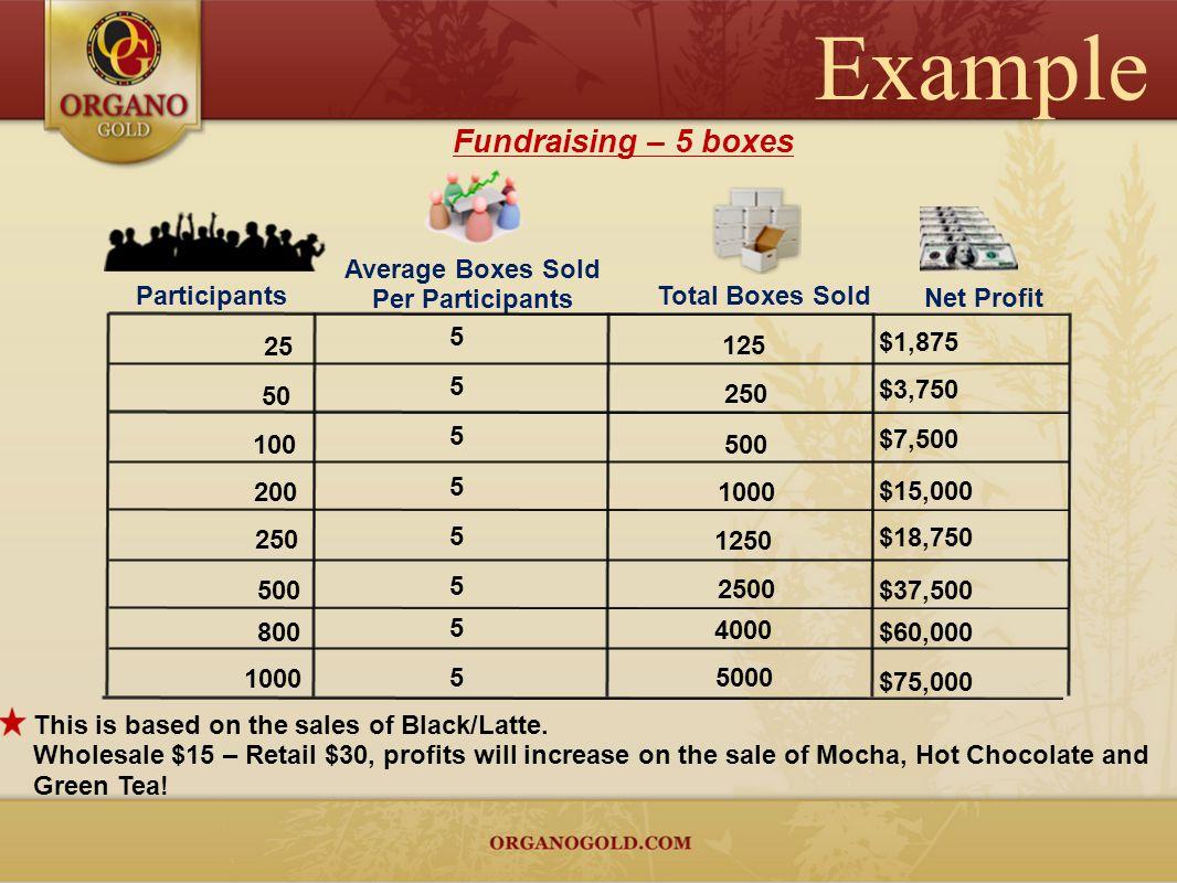 $1,875 $3,750 5 25 50 100 200 250 500 800 1000 125 250 500 1000 1250 4000 5000 Fundraising – 5 boxes Participants Net Profit Average Boxes Sold Per Pa