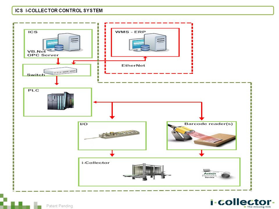 ICS I-COLLECTOR CONTROL SYSTEM Patent Pending