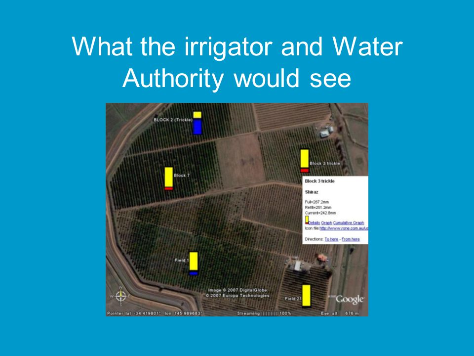 What the irrigator and Water Authority would see