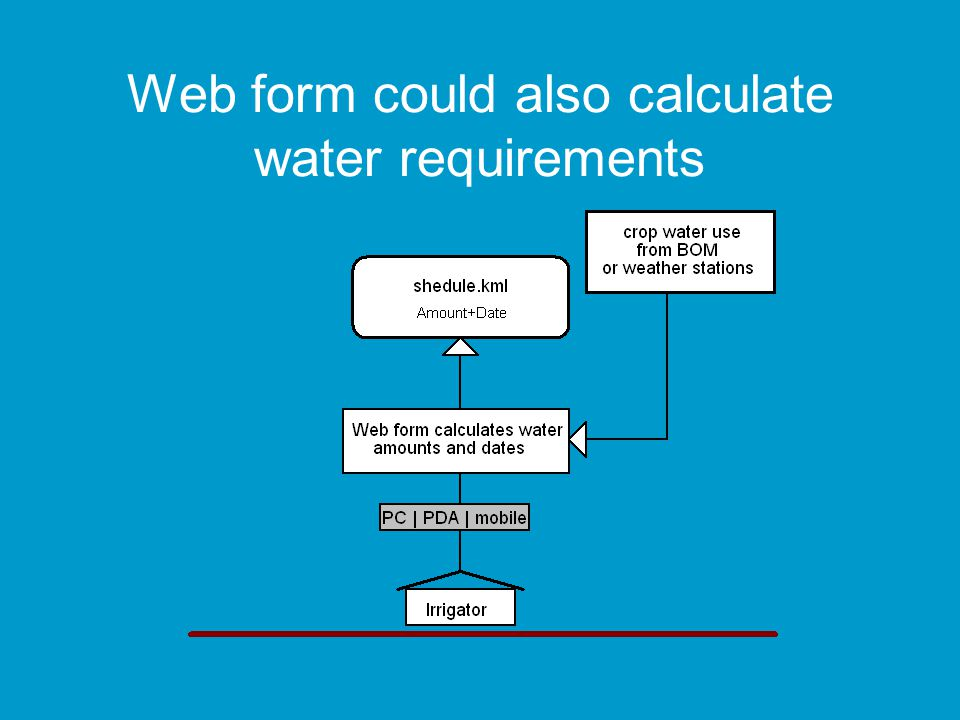 Web form could also calculate water requirements