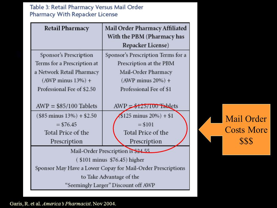 Garis, R. et al. Americas Pharmacist. Nov 2004. Mail Order Costs More $$$