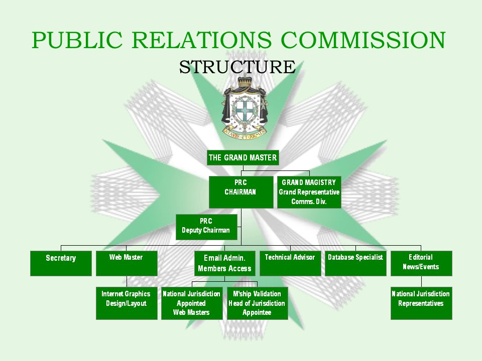 PUBLIC RELATIONS COMMISSION STRUCTURE