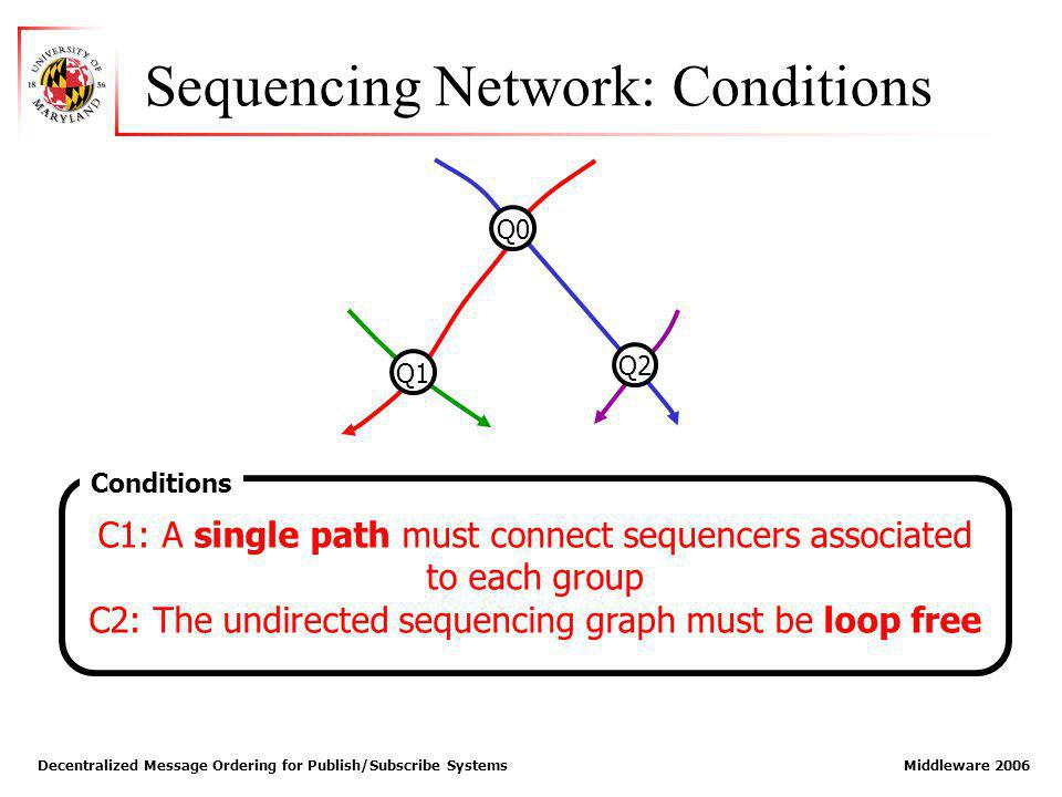 Decentralized Message Ordering for Publish/Subscribe Systems Middleware 2006 C1: A single path must connect sequencers associated to each group C2: The undirected sequencing graph must be loop free Sequencing Network: Conditions Q0 Q1 Q2 Conditions