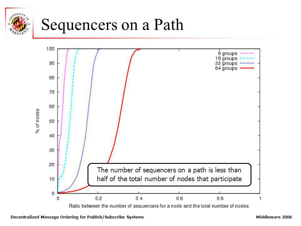Decentralized Message Ordering for Publish/Subscribe Systems Middleware 2006 Sequencers on a Path The number of sequencers on a path is less than half of the total number of nodes that participate