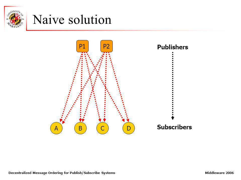 Decentralized Message Ordering for Publish/Subscribe Systems Middleware 2006 Naive solution ABCD P1P2 Publishers Subscribers