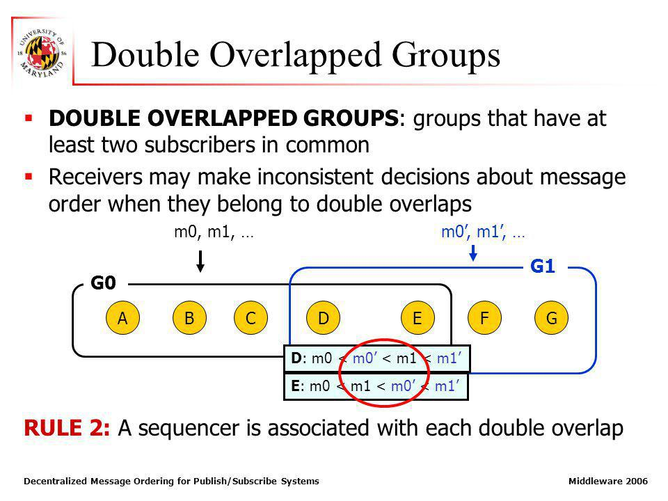 Decentralized Message Ordering for Publish/Subscribe Systems Middleware 2006 Double Overlapped Groups DOUBLE OVERLAPPED GROUPS: groups that have at least two subscribers in common Receivers may make inconsistent decisions about message order when they belong to double overlaps RULE 2: A sequencer is associated with each double overlap ABCD G0 G1 EFG m0, m1, … D: m0 < m0 < m1 < m1 E: m0 < m1 < m0 < m1