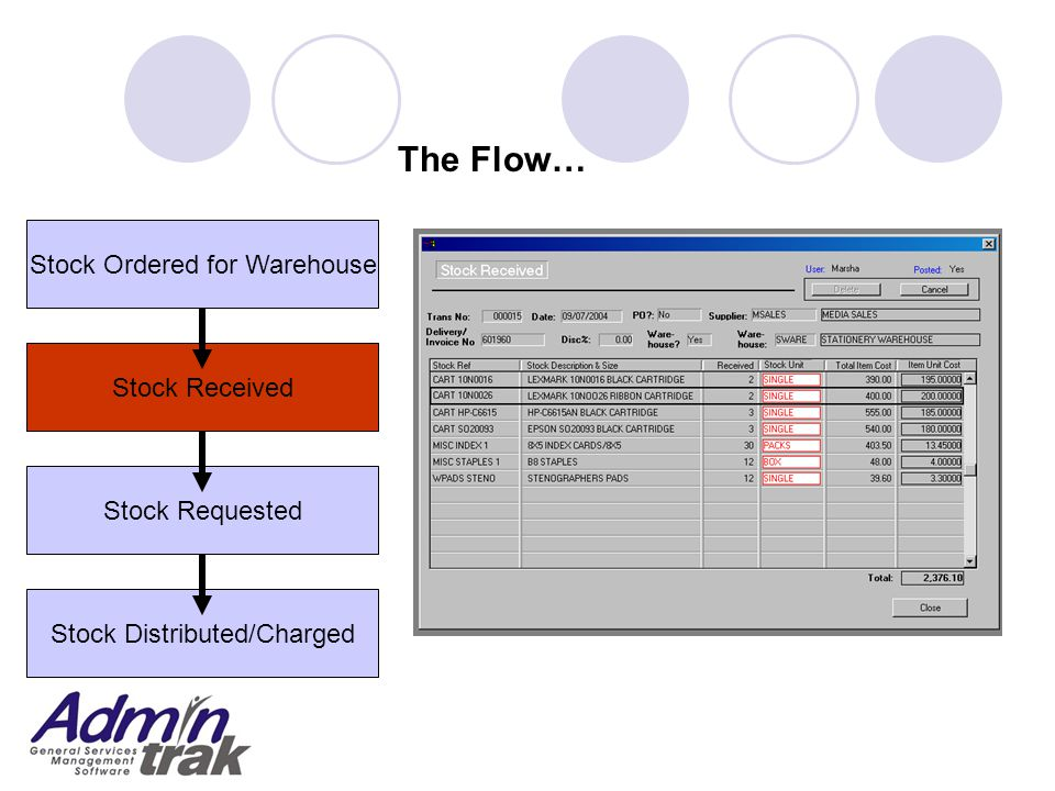Stock Requested Stock Ordered for Warehouse Stock Received Stock Distributed/Charged The Flow…