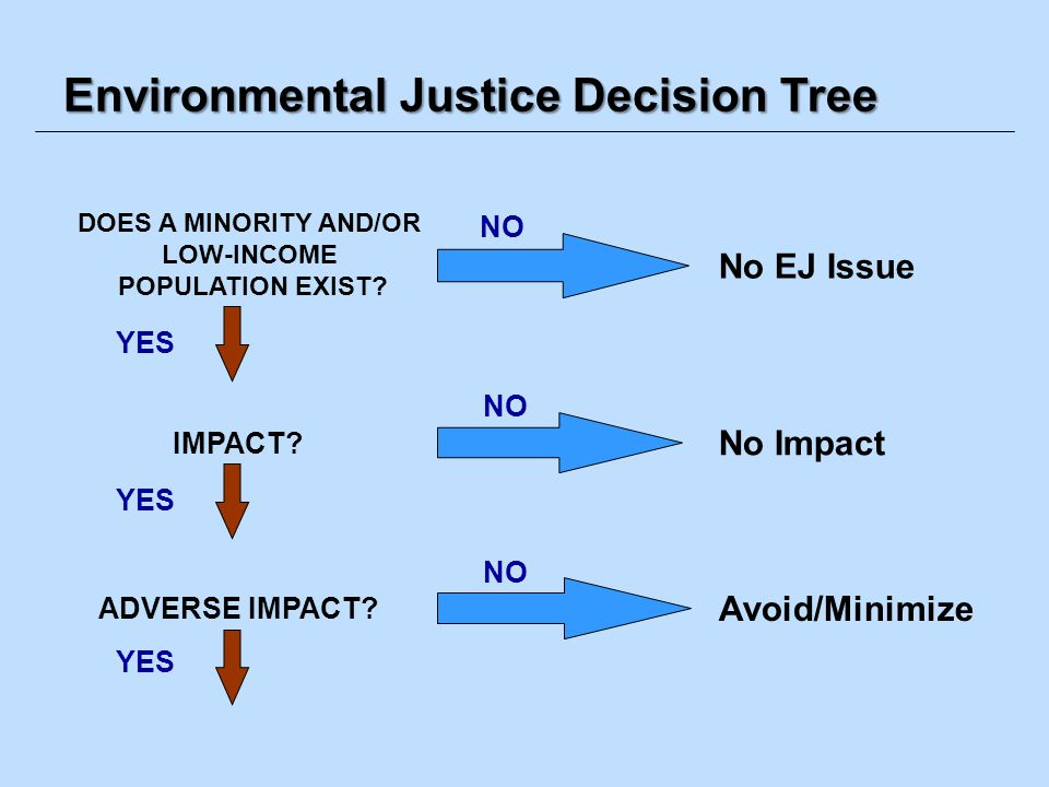 Environmental Justice Decision Tree DOES A MINORITY AND/OR LOW-INCOME POPULATION EXIST? No EJ Issue IMPACT? No Impact YES ADVERSE IMPACT? YES Avoid/Mi