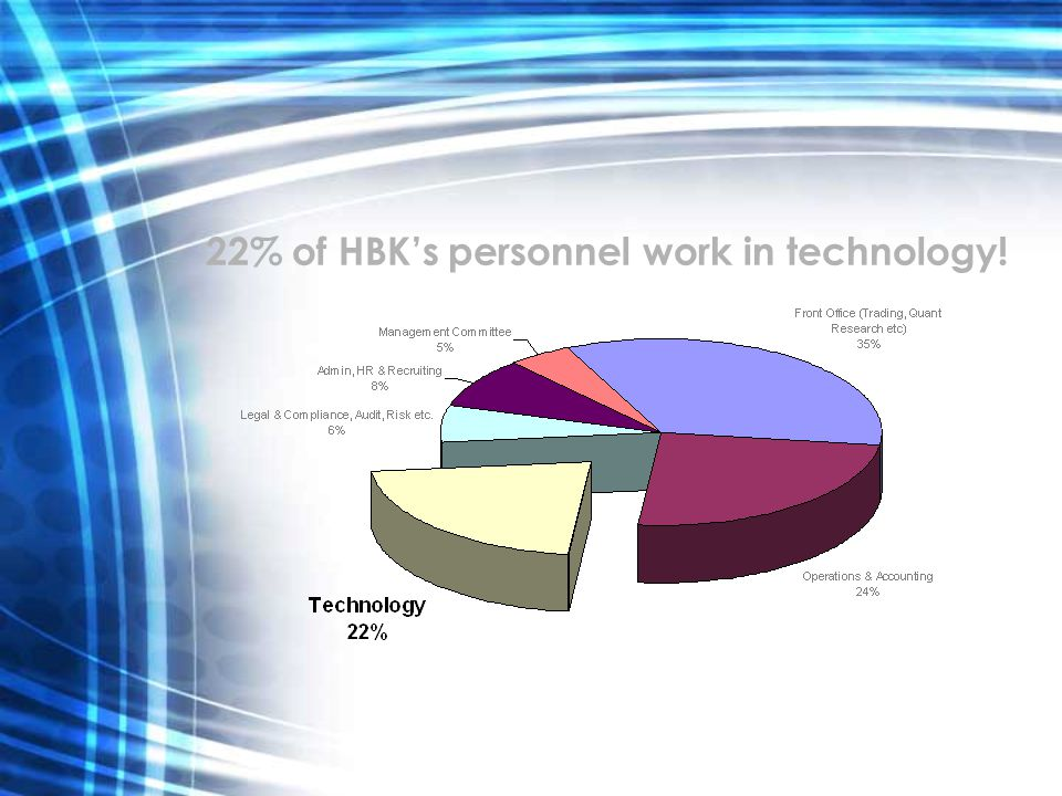 22% of HBKs personnel work in technology!