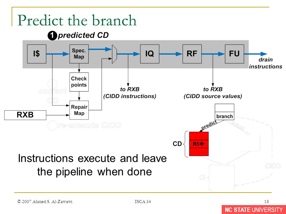 NC STATE UNIVERSITY © 2007 Ahmed S. Al-Zawawi ISCA 34 18 Predict the branch Instructions execute and leave the pipeline when done